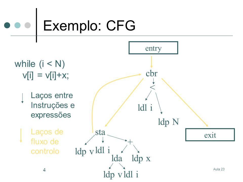 Exemplo: CFG while (i < N) v[i] = v[i]+x; cbr < ldl i ldp N sta